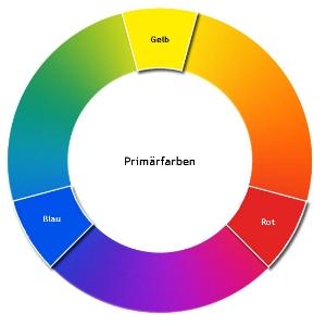 Farben, die in der Haut vorkommen: Rot, Orange, Gelb, Braun, Pink (reduziert auf die Primär: Rot und Gelb!) Mit Rot und Gelb musst du lernen, die Bearbeitung zu meistern. -