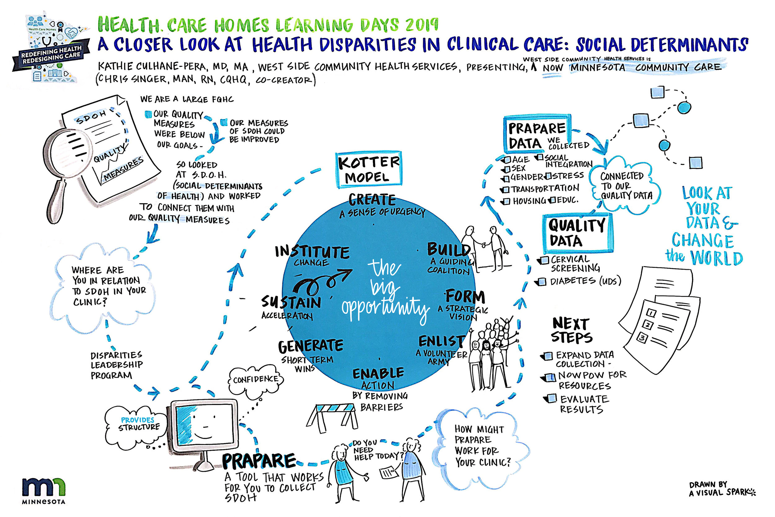 A Closer Look at Health Disparities, graphic recording by A Visual Spark