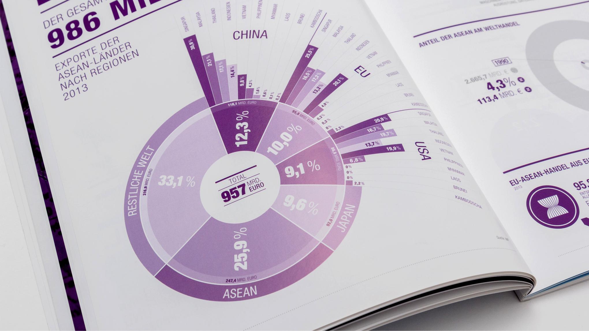 Infografik von den sons of ipanema, studio für visuelle Kommunikation in Köln für das Asean Factbook in Koorperation mit  buntebrause agentur  und dem  Handelsblatt Research Institute.  Grafik zeigt die Exporte der ASEAN-Länder nach Regionen 2013. Länder Japan, USA, Europa, China.