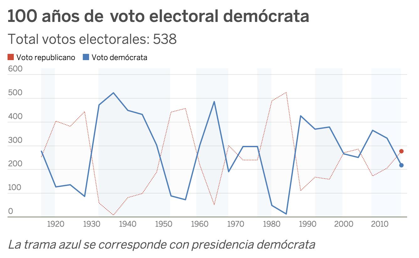 EL PAÍS / Fuente: uselectionatlas