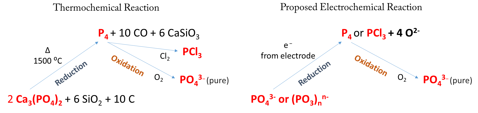 "Comparison of existing thermo-chemical method of phosphate processing (left) with the proposed electro-chemical ""half-reaction"" method (right)."