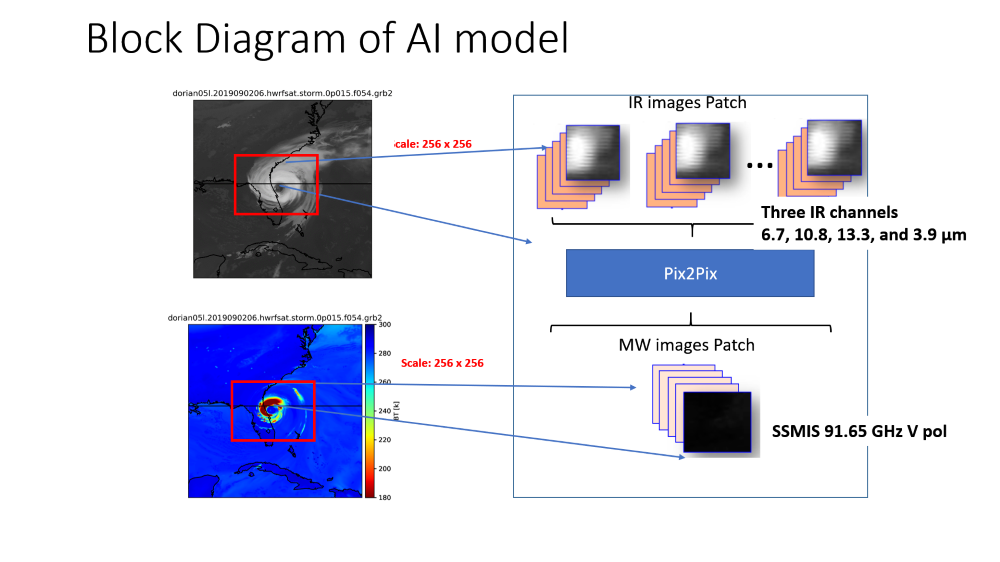 Block diagram of image-to-image framework to translate satellite HR IR images into MW images.