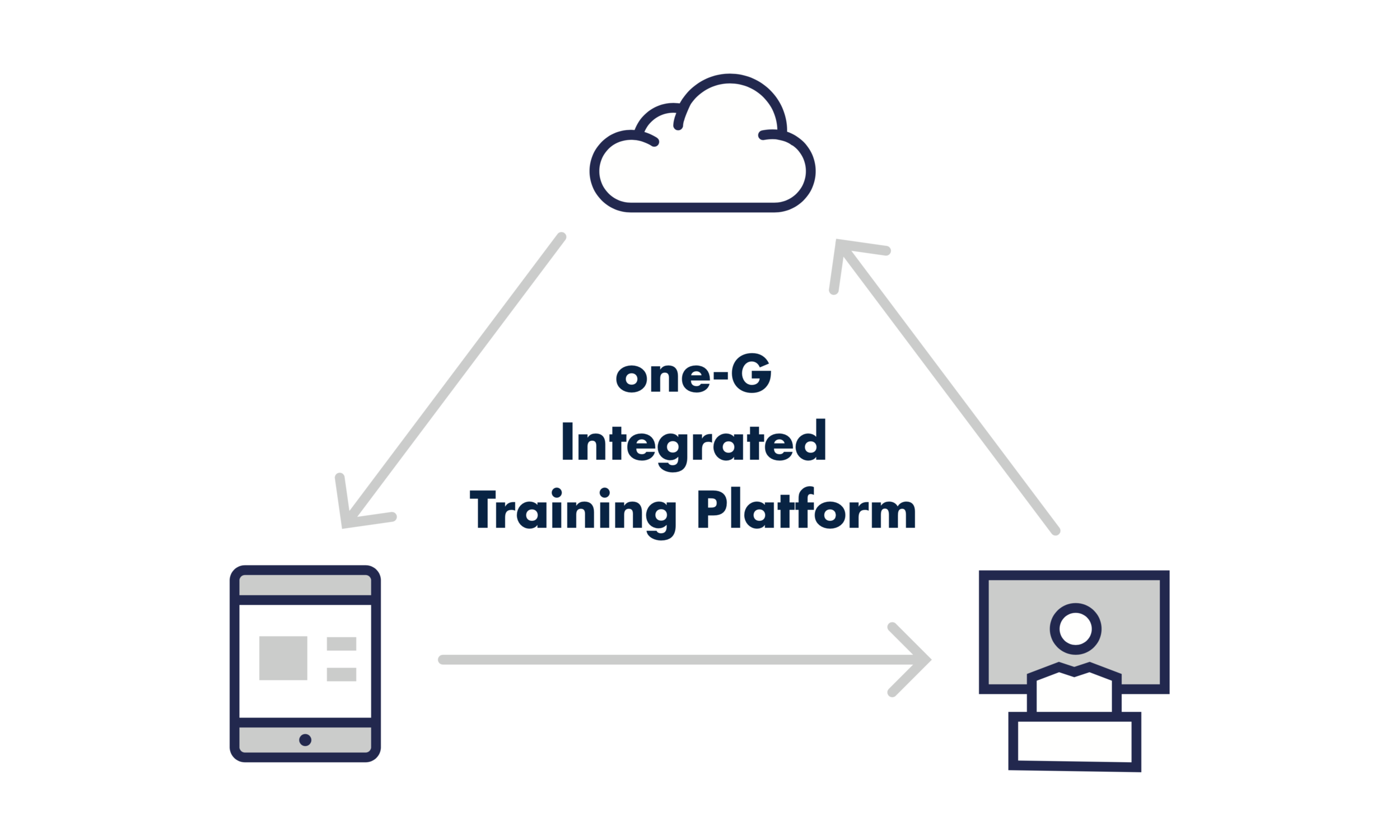 Featured Software:one-G Platform - The integrated cloud based system ties the one-G Foundation™ sim to our IOS and Portal. Track student's progress, create dynamic and difficult training sessions and review data from any device.