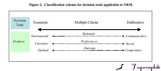 Figure 2. Classification scheme for decision tools applicable to NRM.