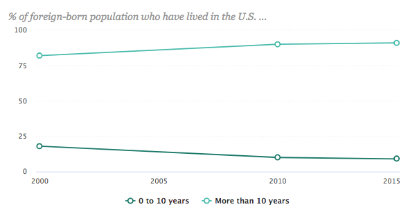 length-of-time-in-us-for-laotian-immigrants-2015