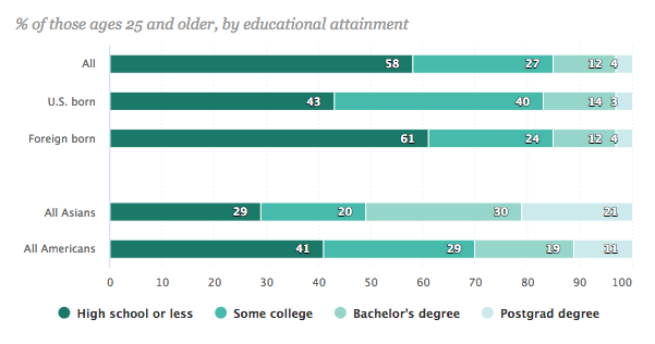 educational-attainment-laotian-american-population-us-2015