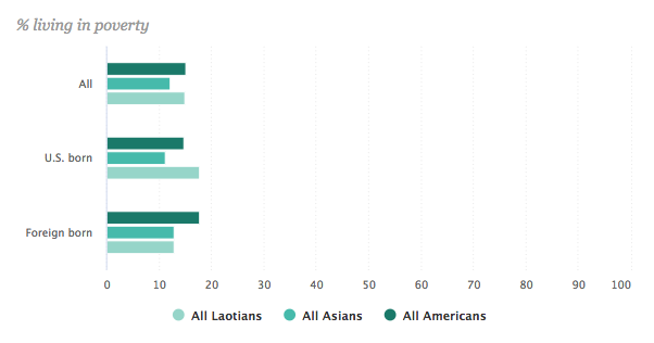 us-laotian-population-poverty-2015