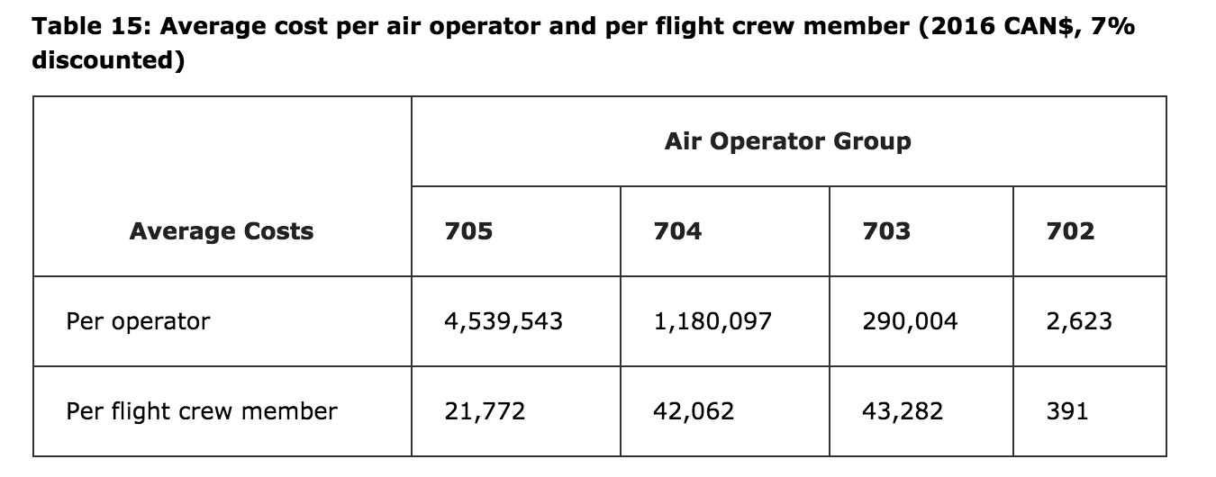 Source:  Regulations Amending the Canadian Aviation Regulations (Parts I, VI and VII — Flight Crew Member Hours of Work and Rest Periods), Vol. 151, No. 26 — July 1, 2017