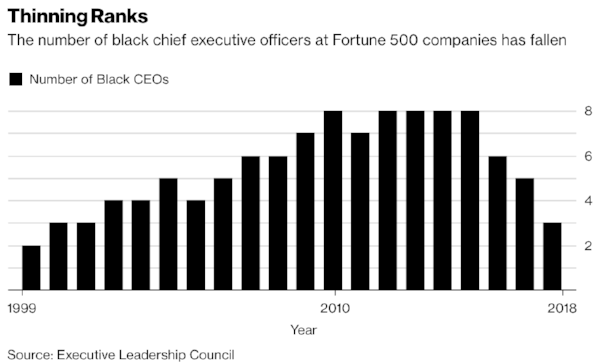 Number of black CEOs of Fortune 500 (Bloomberg)