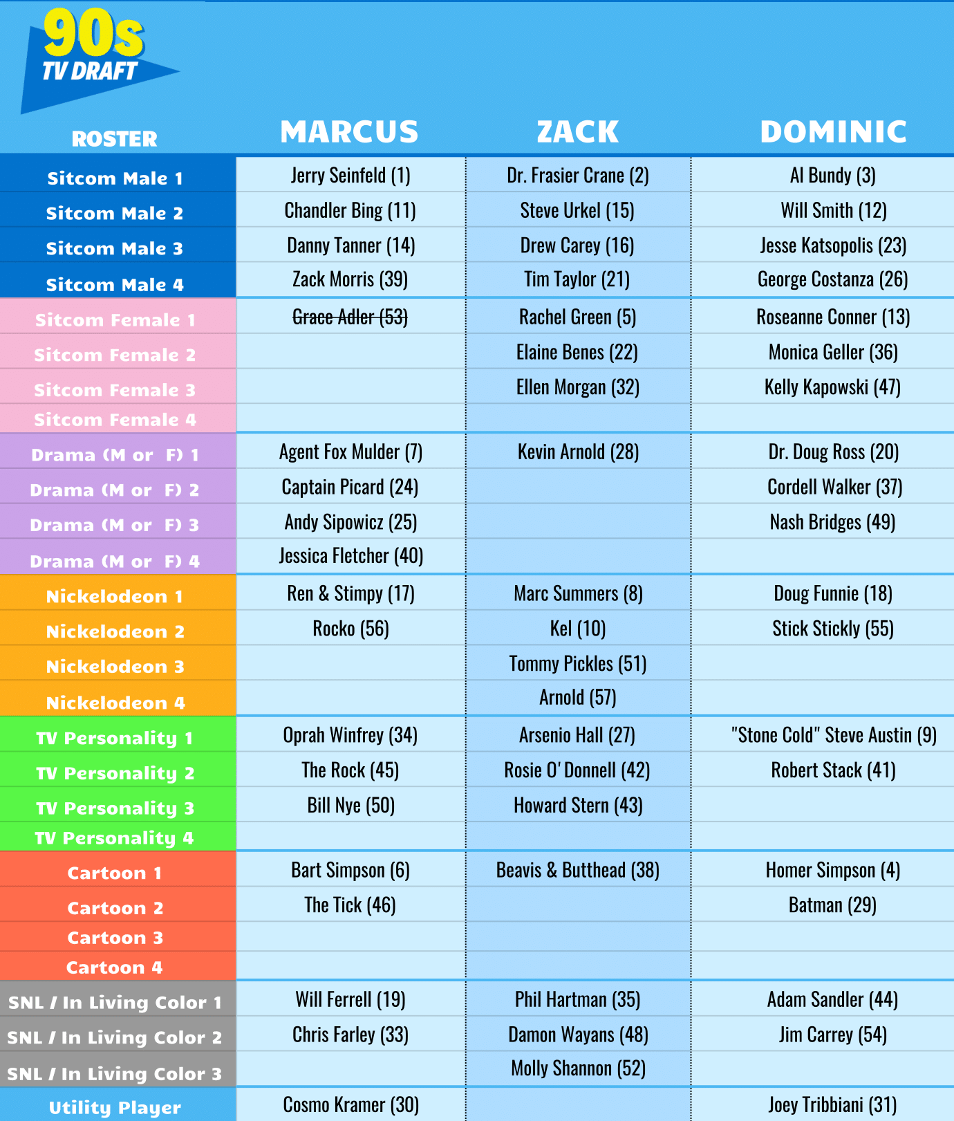 1990s TV Draft Rosters - Sheet1 (3)-1.png