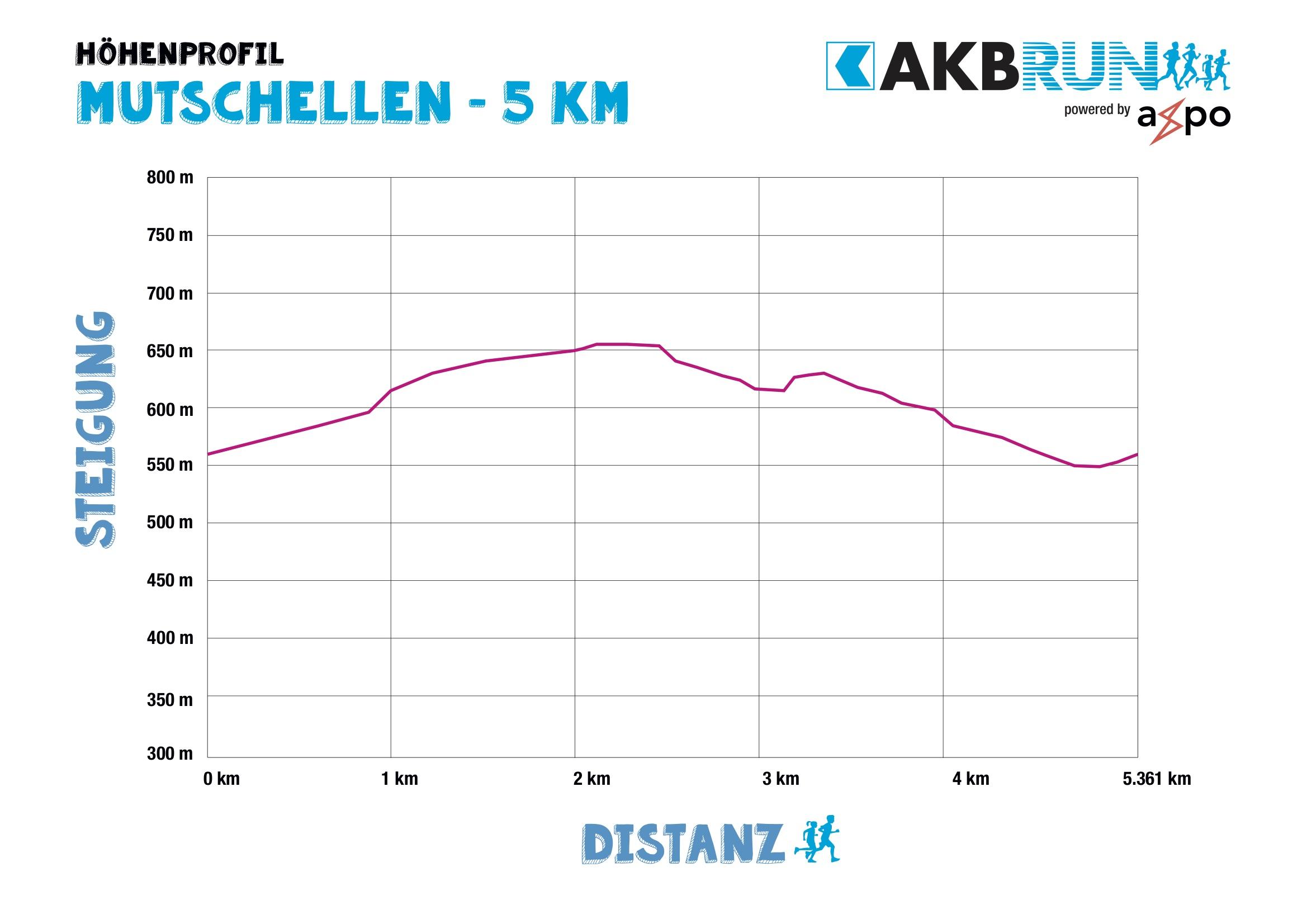 AKB_Run_Hoehenprofile_Mutschellen_5km Kopie.jpg