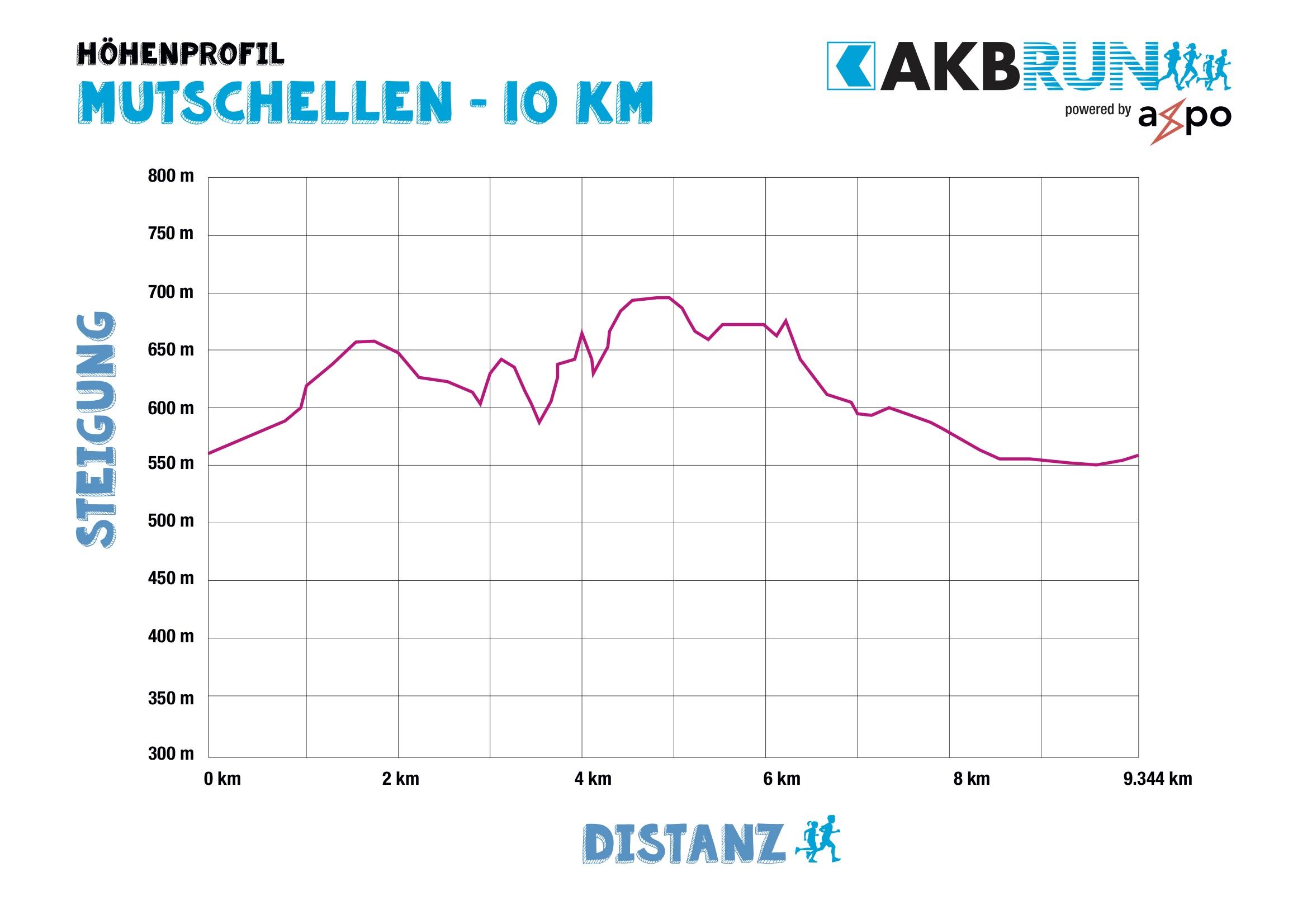 AKB_Run_Hoehenprofile_Mutschellen_10km Kopie.jpg