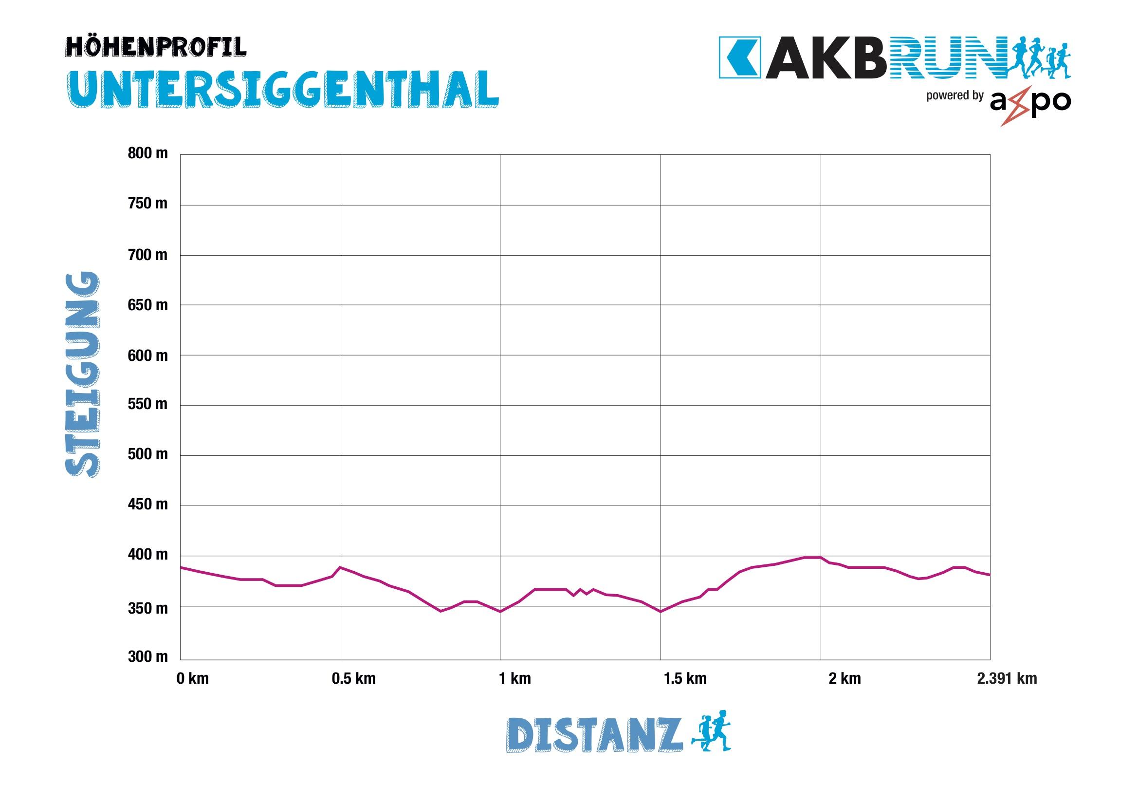 AKB_Run_Hoehenprofile_Untersiggenthal Kopie.jpg