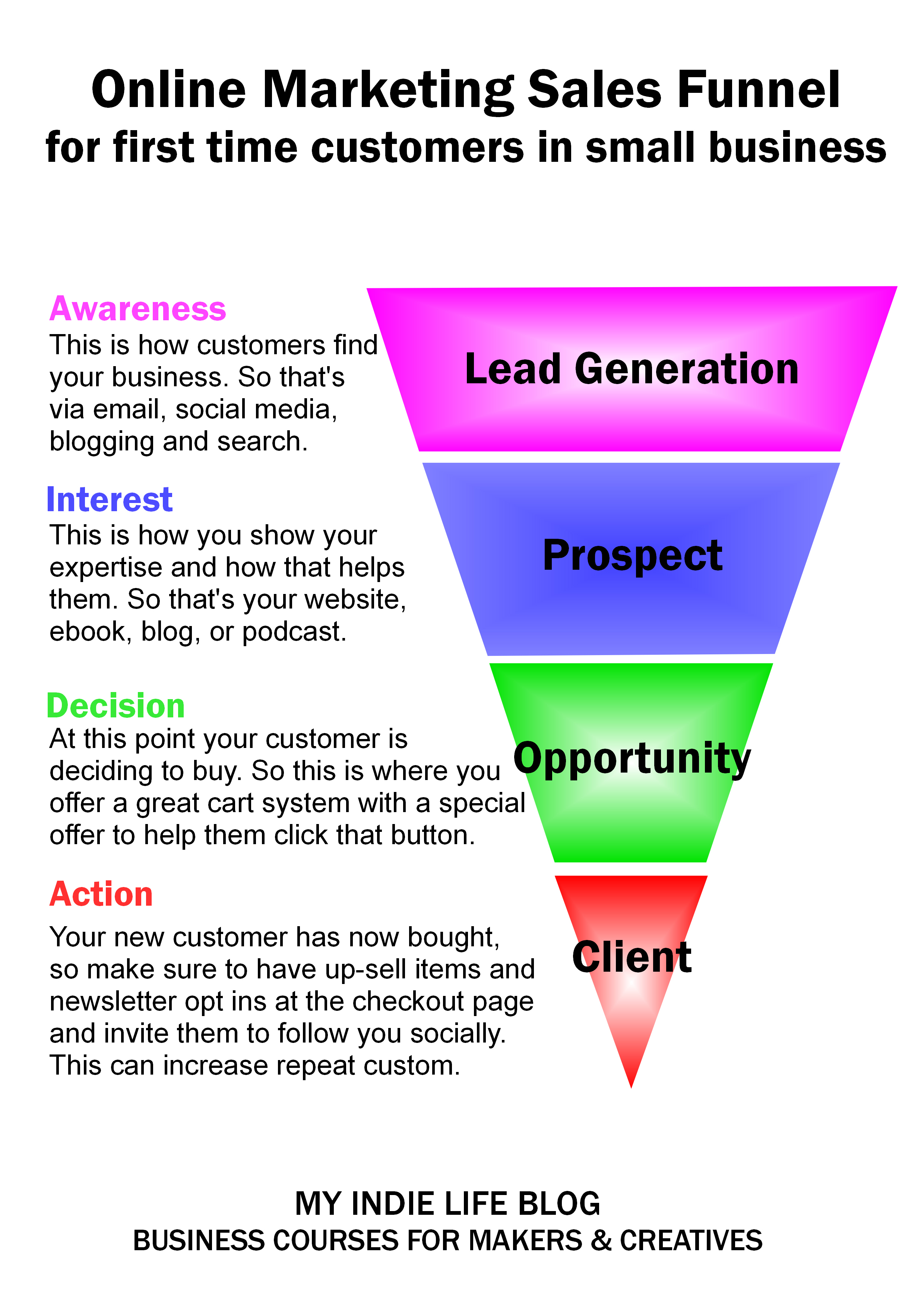 online marketing funnel infographic