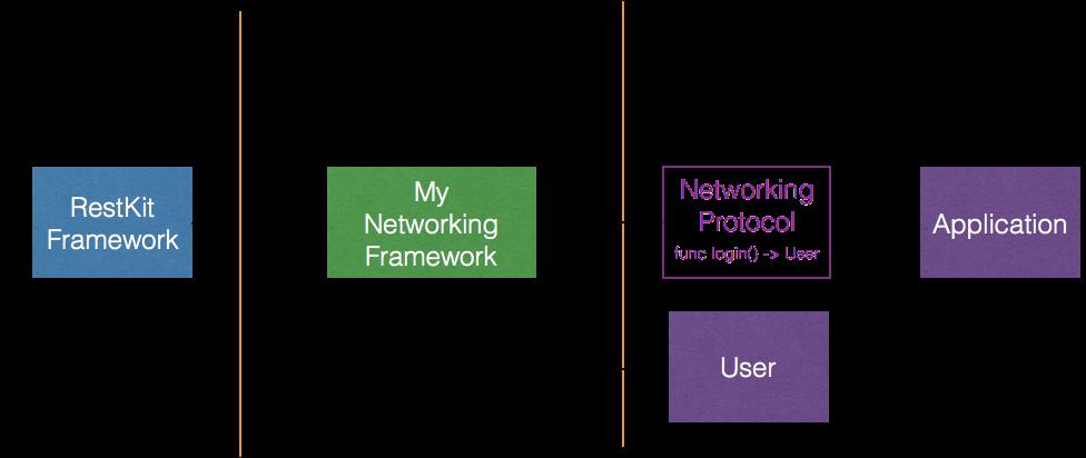 iOS modular architecture