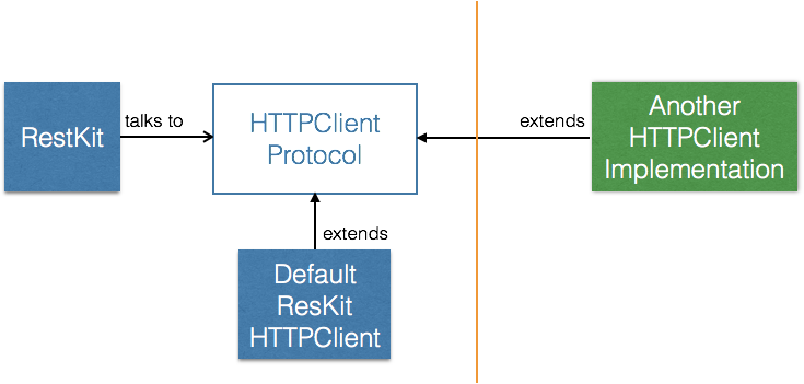 Modular RestKit networking layer proposal