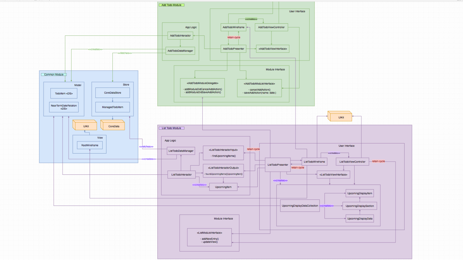 Todo List sample project  class and module dependencies diagram.