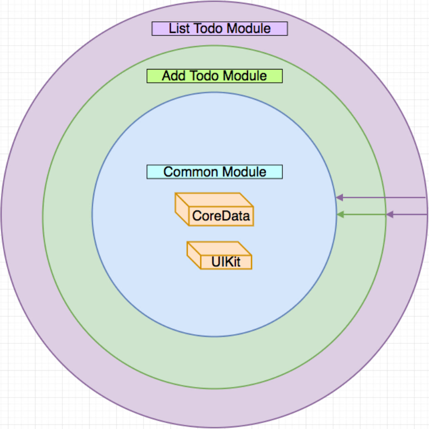 """VIPER Todo sample project """"Onion Layers"""" diagram separate by features and dependencies with the frameworks at the center"""