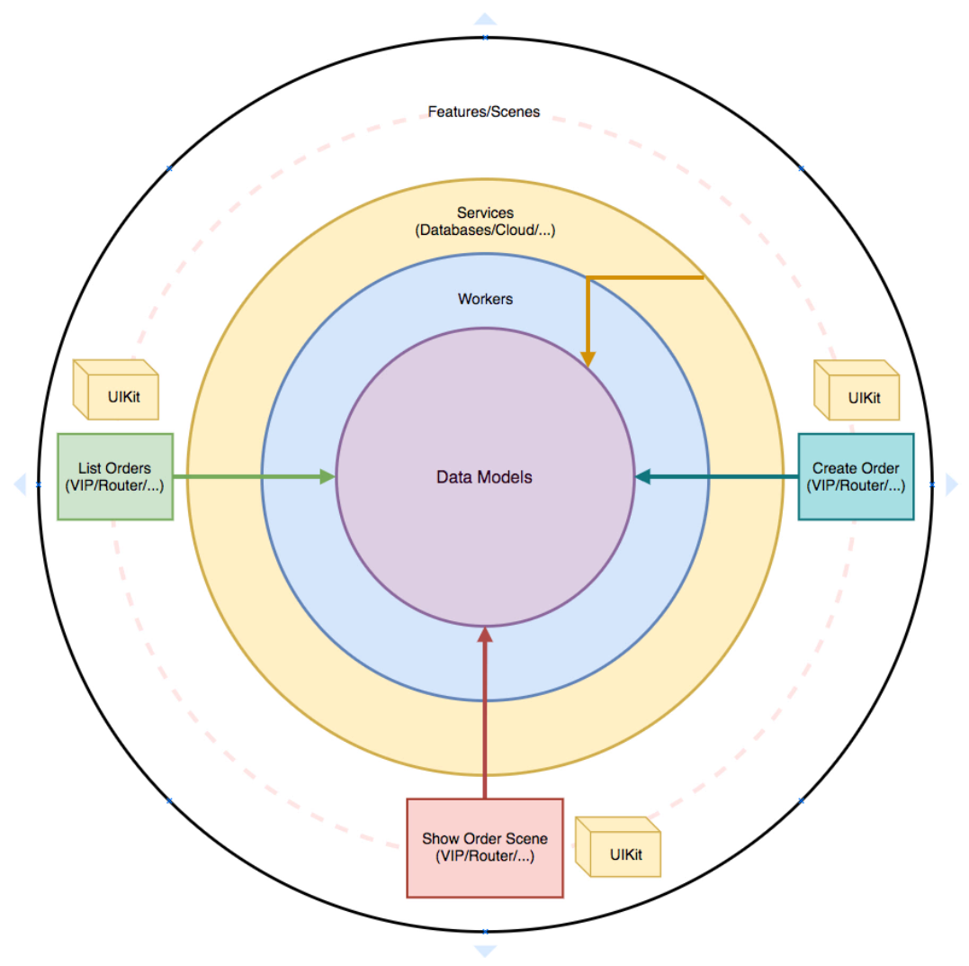 High-level modules dependencies diagram shows a highly coupled, monolithic architecture.