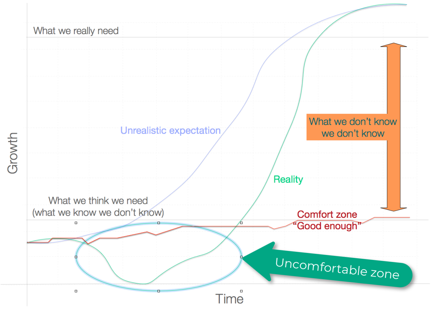The uncomfortable zone high-performance individuals go through.