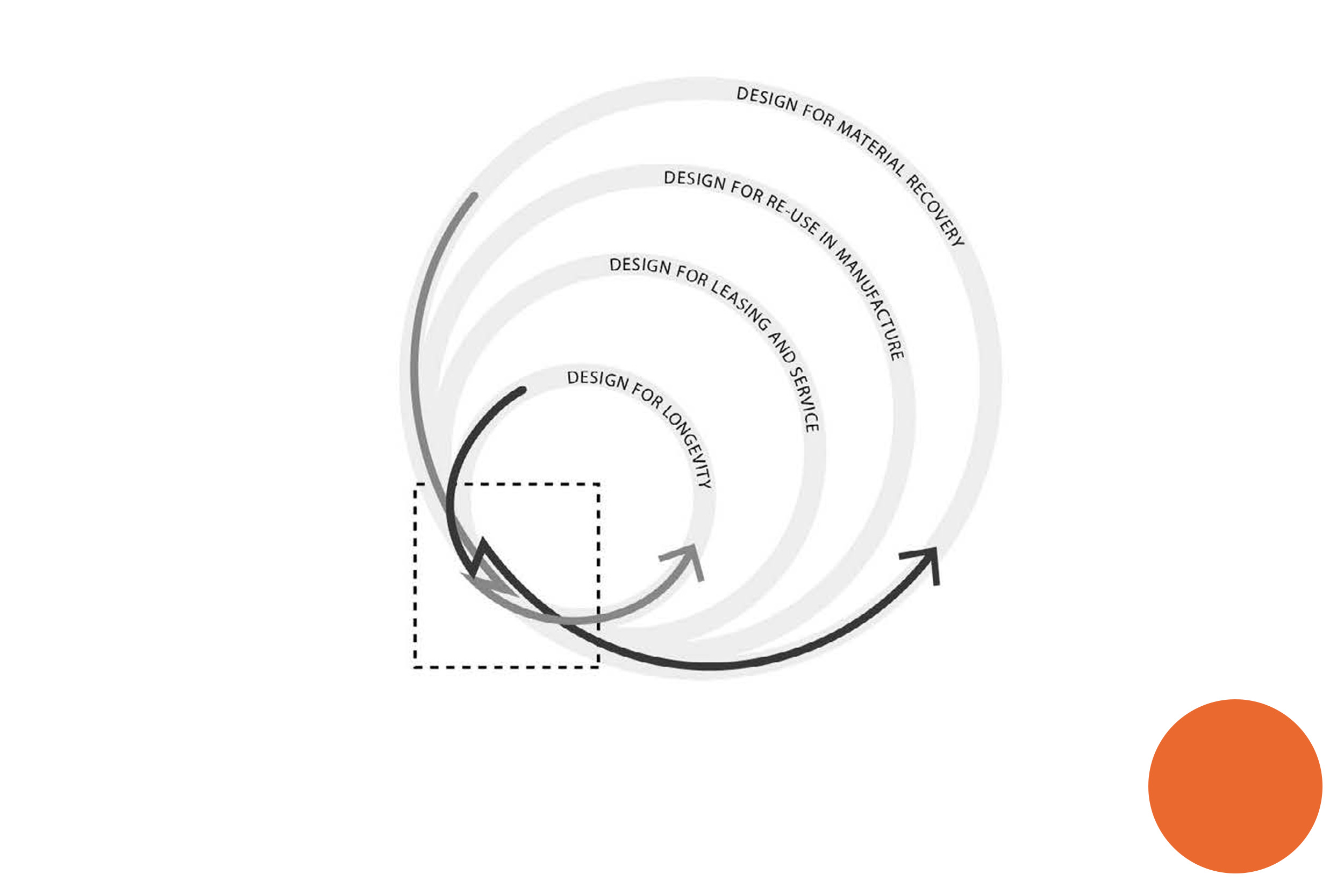 Paper 1 - Can Design-Driven Material Innovation Also Drive Circularity?2016