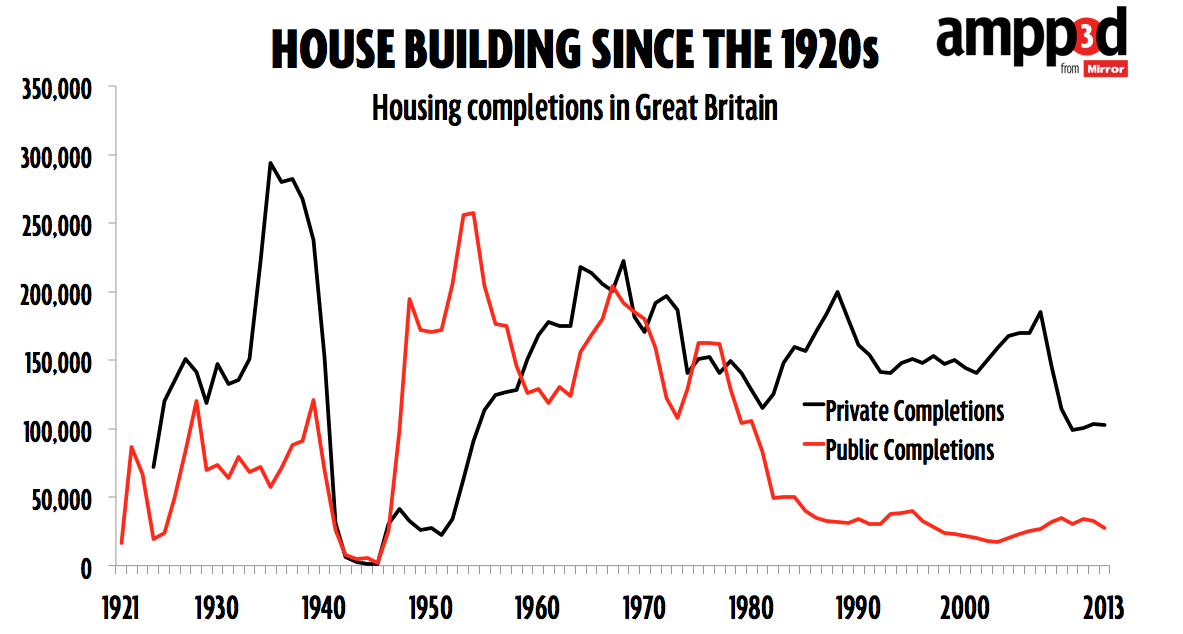 house building - public and private