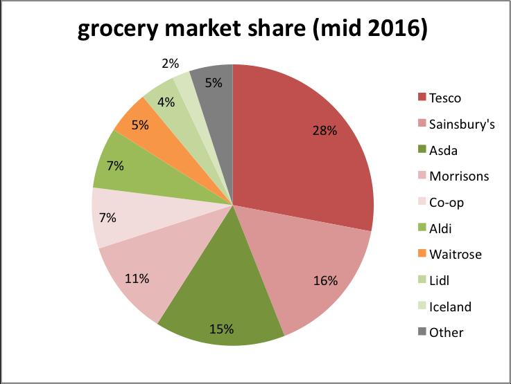 supermarket-share.png
