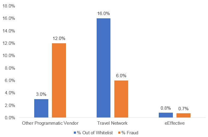 eEffective less than 1% outside client targeting parameters