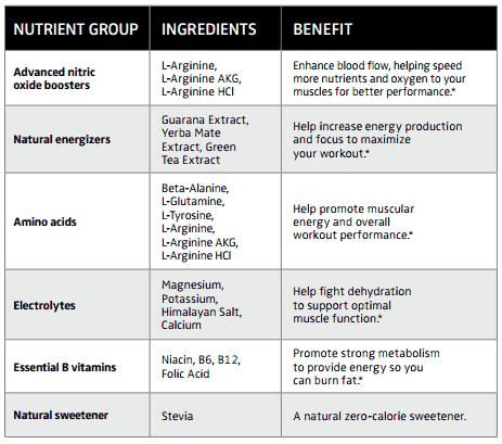 Energy and Endurance Key Ingredients