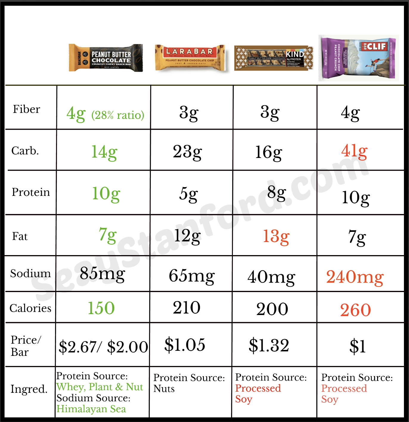 Protein Bars Healthy Comparison