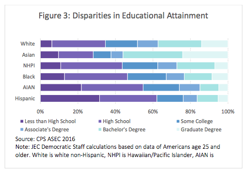 "[NATIONAL: RESEARCH] - A new report finds that while more Americans are attending and completing degree programs, ""sharp divisions"" in access remain ""by income level, race, ethnicity, and geography."" The report calls on Congress to ""close educational attainment gaps"" to ensure ""All Americans have the ability to find a good job that pays well and provides a foundation for their family… Making college more affordable, giving students access to better information about their options, and better preparing high school students for the rigors of college are all goals that Congress must pursue."""