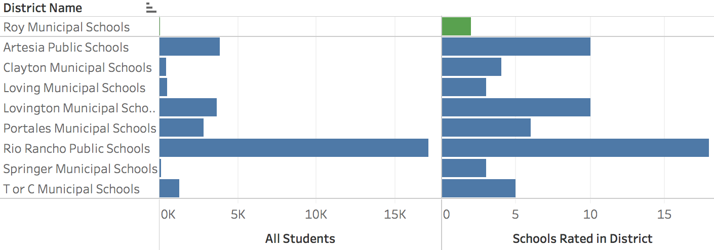 A/B Districts with >50% Hispanic students