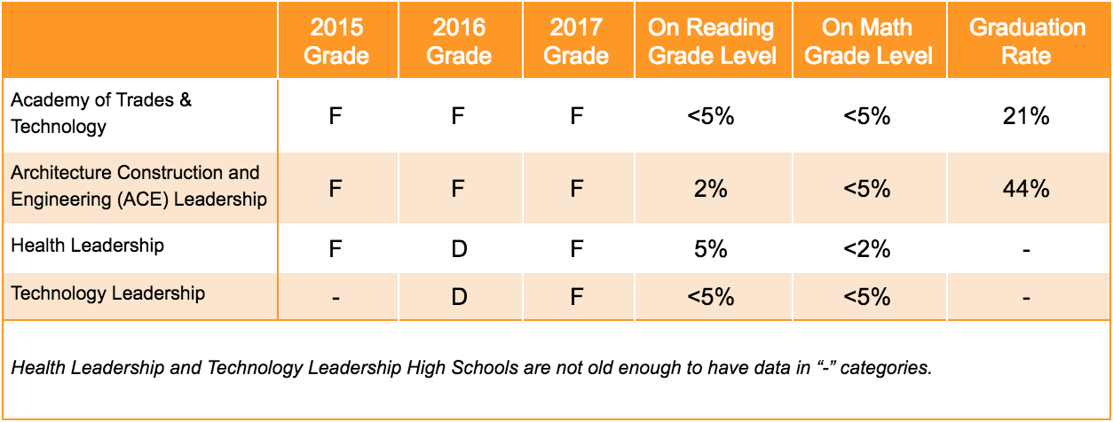 School Grades and Student Outcomes for the Four Schools