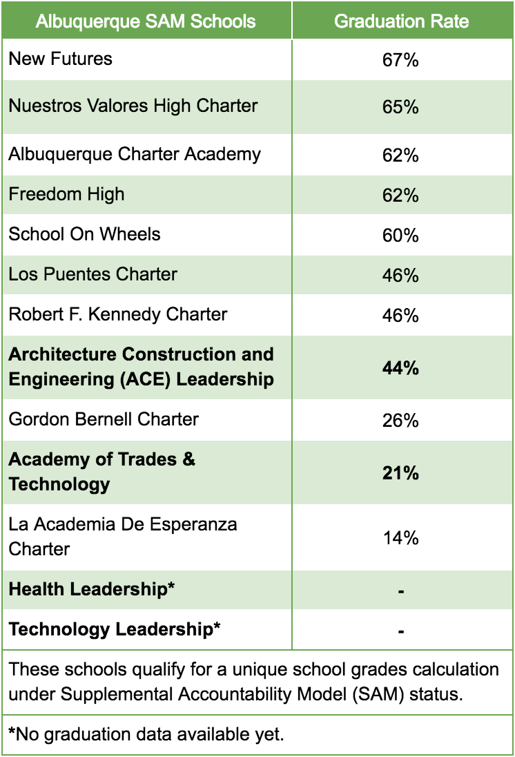 Comparison of APS SAMs Schools