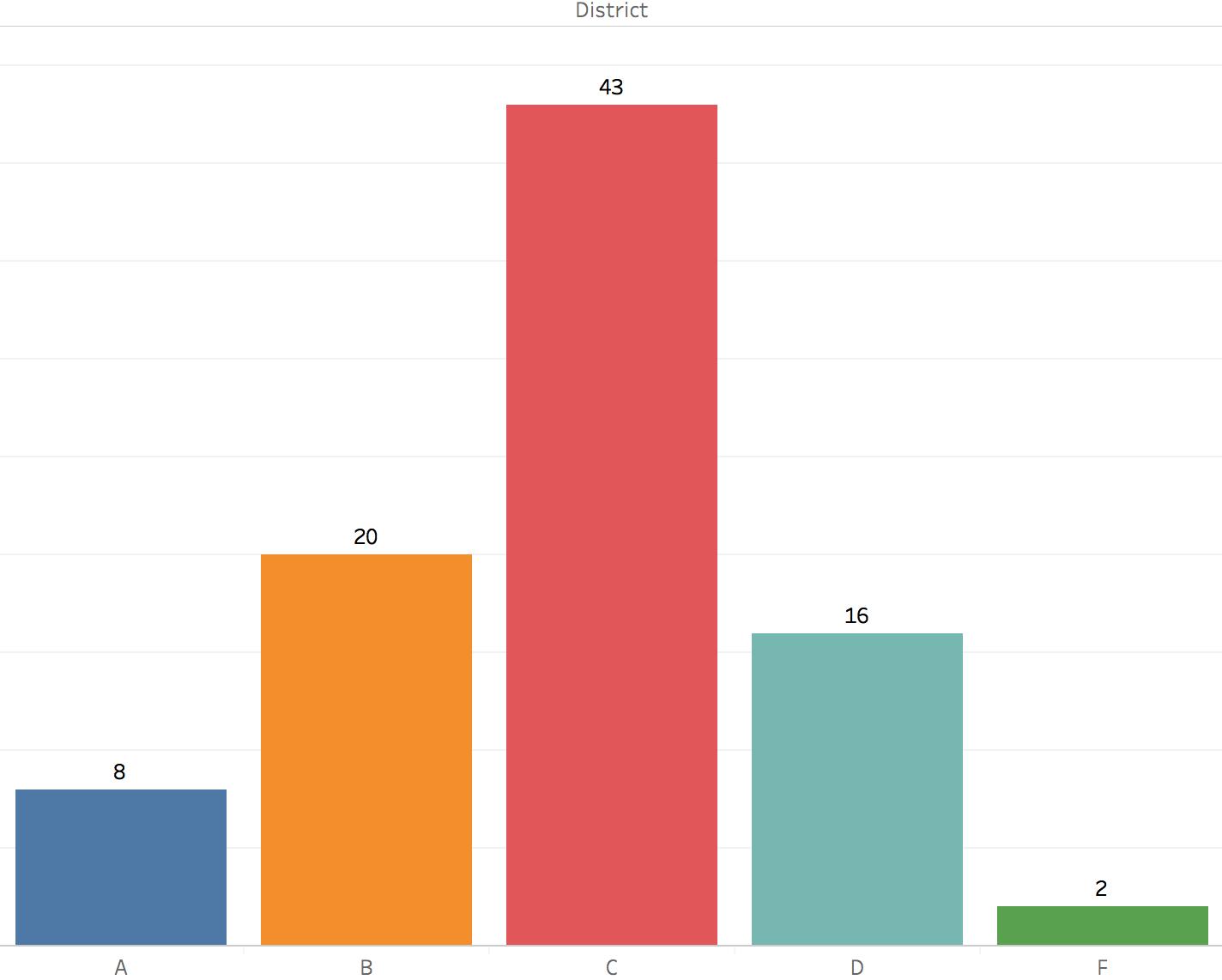 NM District Grades Distribution