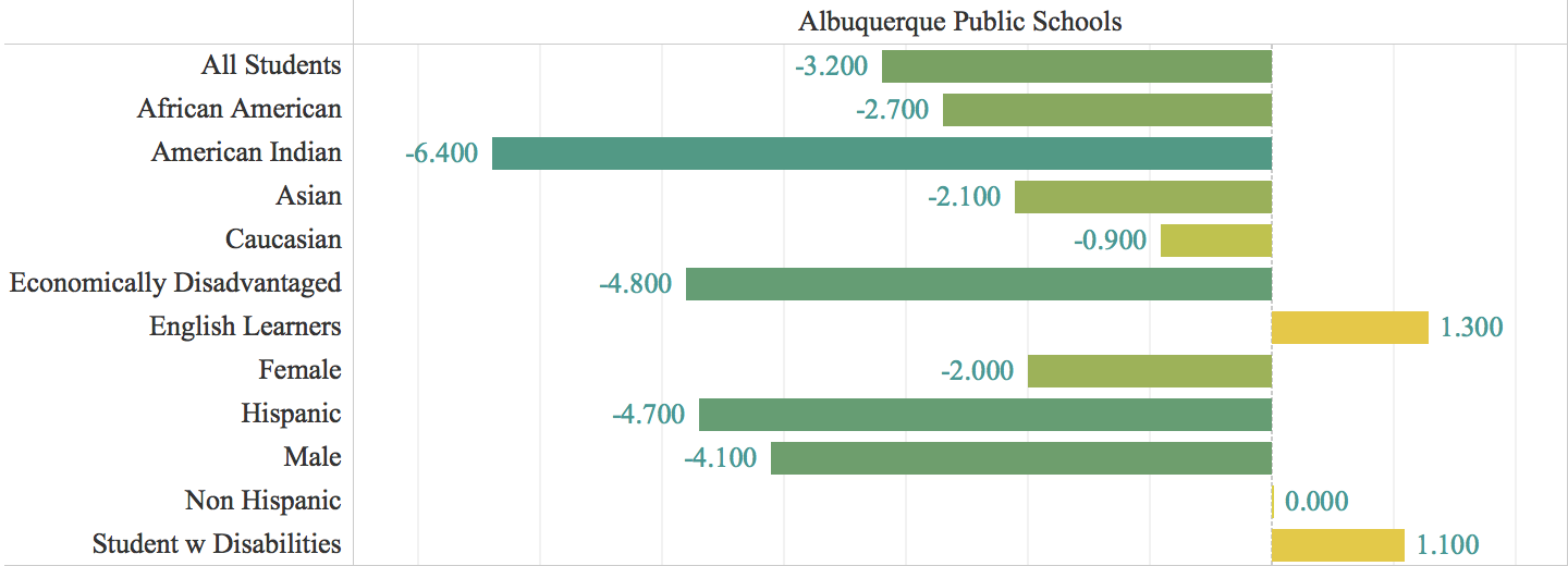 APS vs. New Mexico Statewide Averages