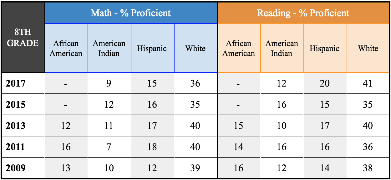 SOURCE:National Center for Education Statistics