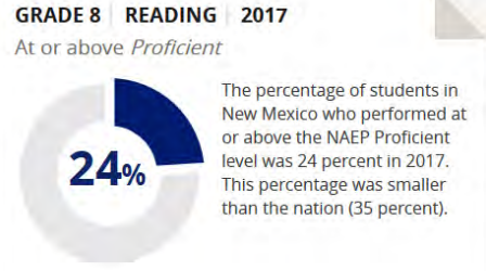 New Mexico's most recent reading scores on NAEP.