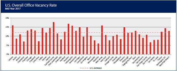 US Overall Office Vacancy Rates.JPG