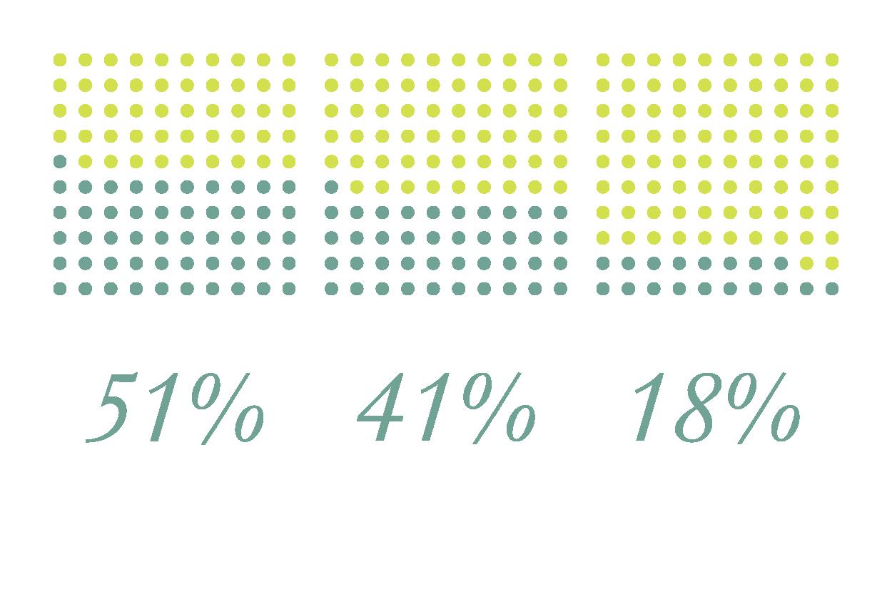 iawia percentages-01.png