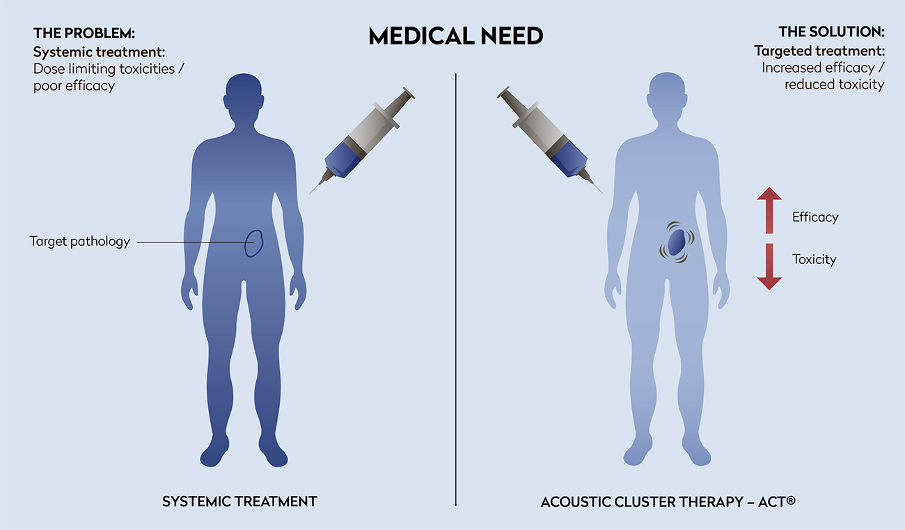 Figure 1.  Medical need – Why targeted drug delivery?