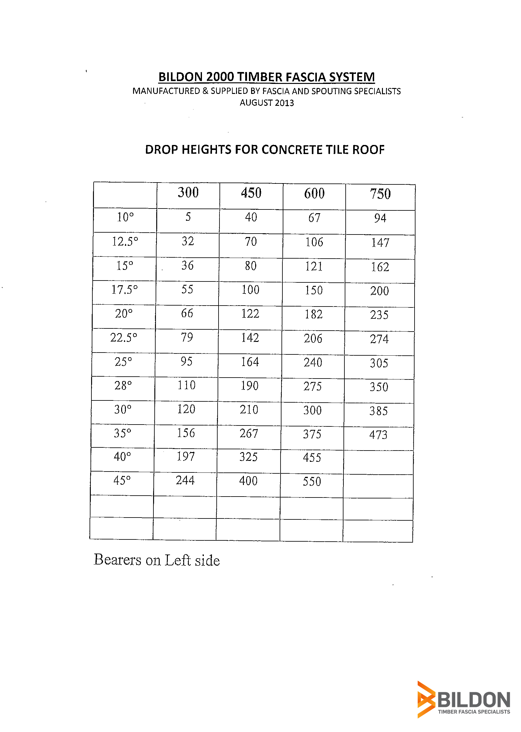 Drop Heights for Concrete Tile Roof.jpg