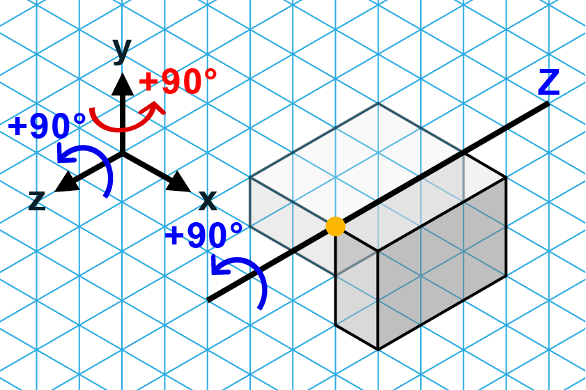 First, rotate according to the blue arrow.