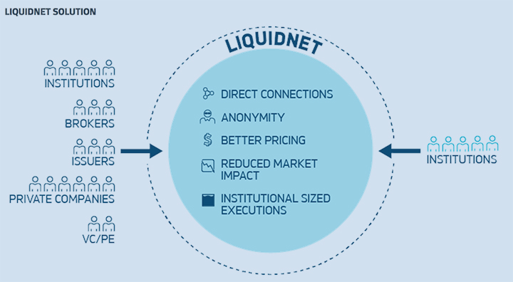 Liquidnet  Research, Strategy & UX Design