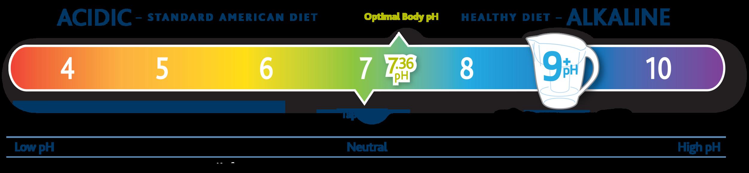 EveryDay Fitness Redding CA pH Balanced Water.jpg