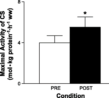 Six sessions of sprint training (repeated 30s Wingate tests) over a 2 week period.Aerobic enzyme activity is improved post-training. Gibala et al. 2005