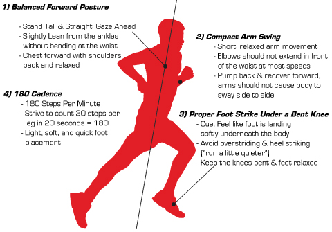 Summary of an ideal running technique. Source: http://blog.bsxathletics.com/2013/03/27/recommendations-for-great-running-form