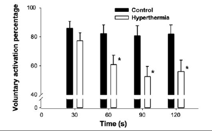 The effect of hyperthermia on central drive. Source: Nybo & Nielson 2001