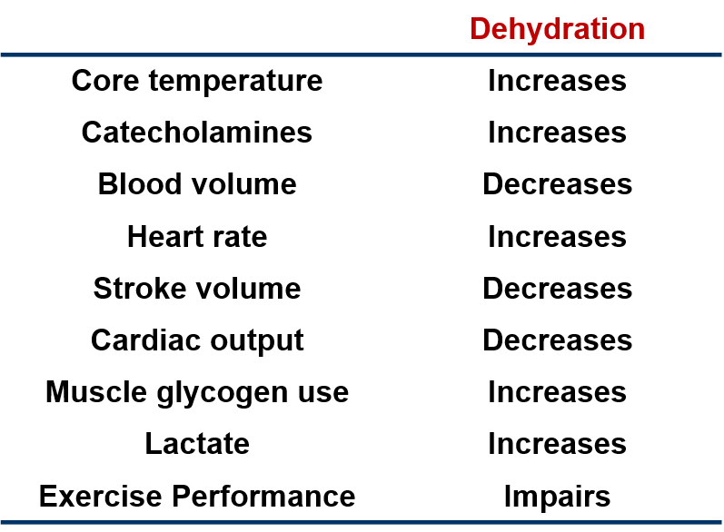 Some consequences of dehydration.