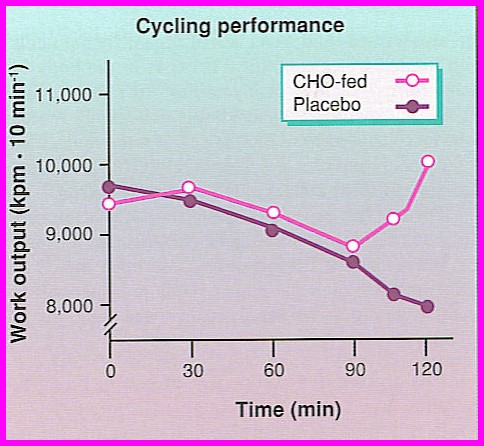 Cycling work output after consuming CHO compared to not consuming CHO.